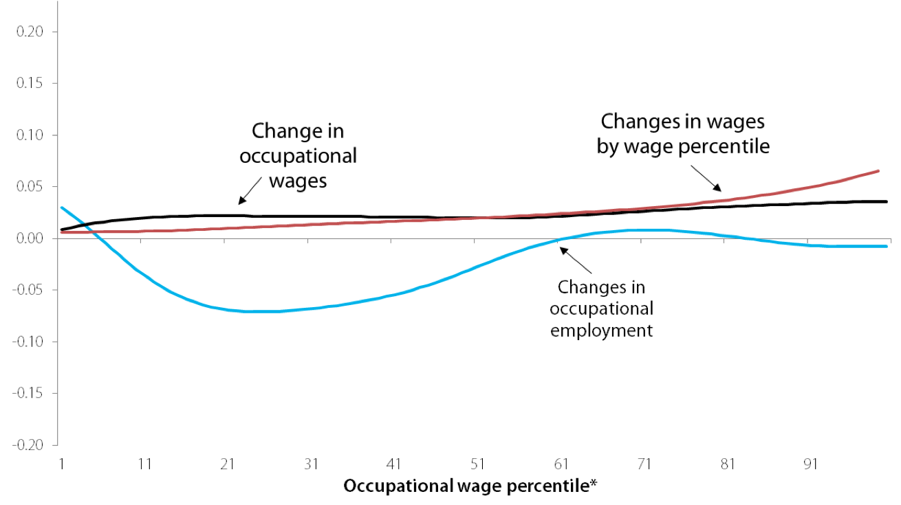 Smoothed changes in log employment share and log wage by occupational wage percentile, and smoothed changes in log was by wage percentile, 2000–2007