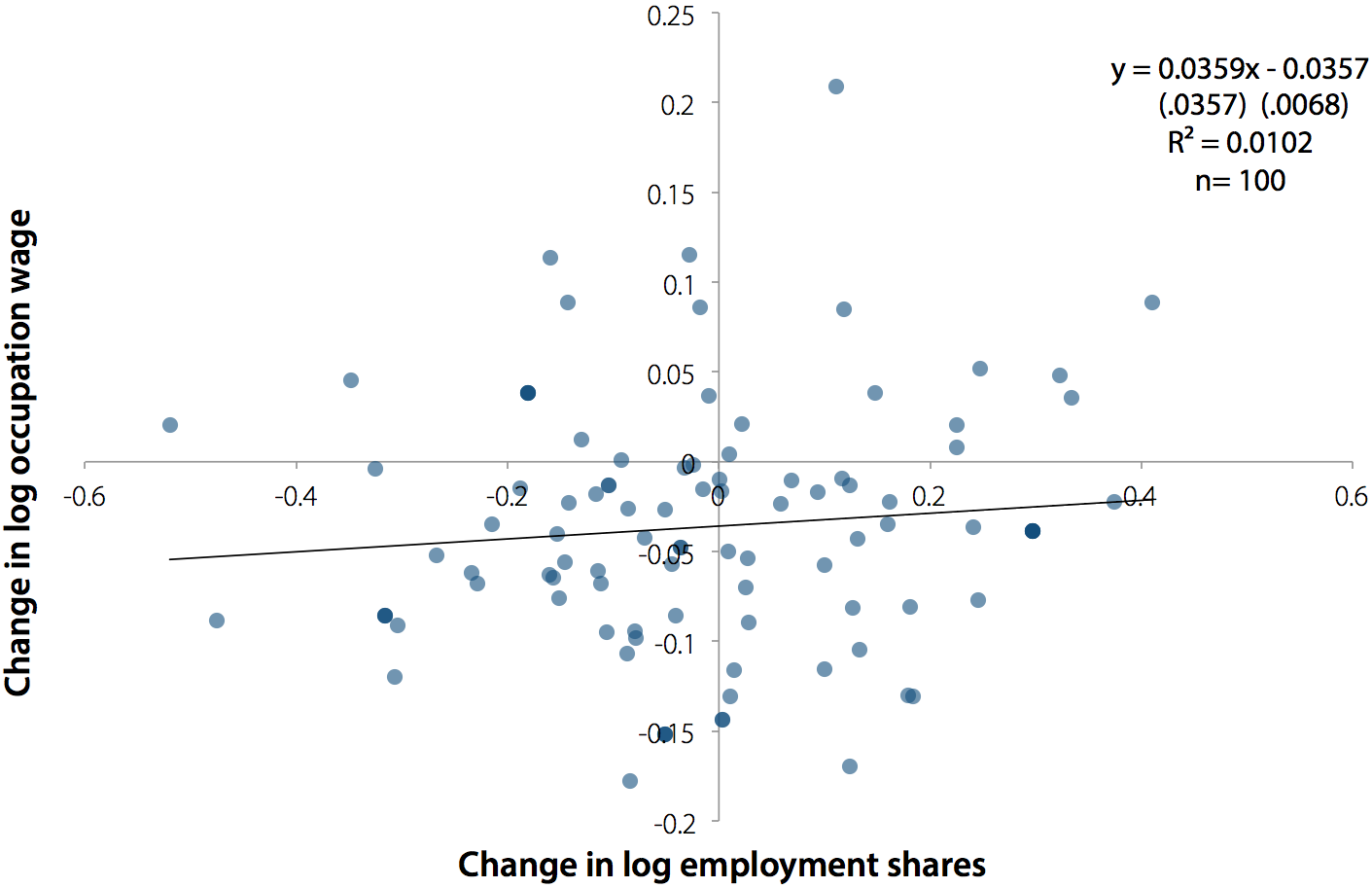 Change in log occupation wage by change in log employment share, 1979–1989