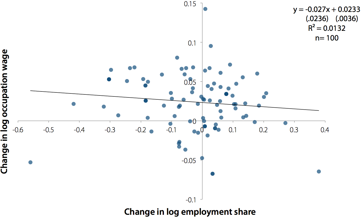 Change in log occupation wage by change in log employment share, 2000–2007