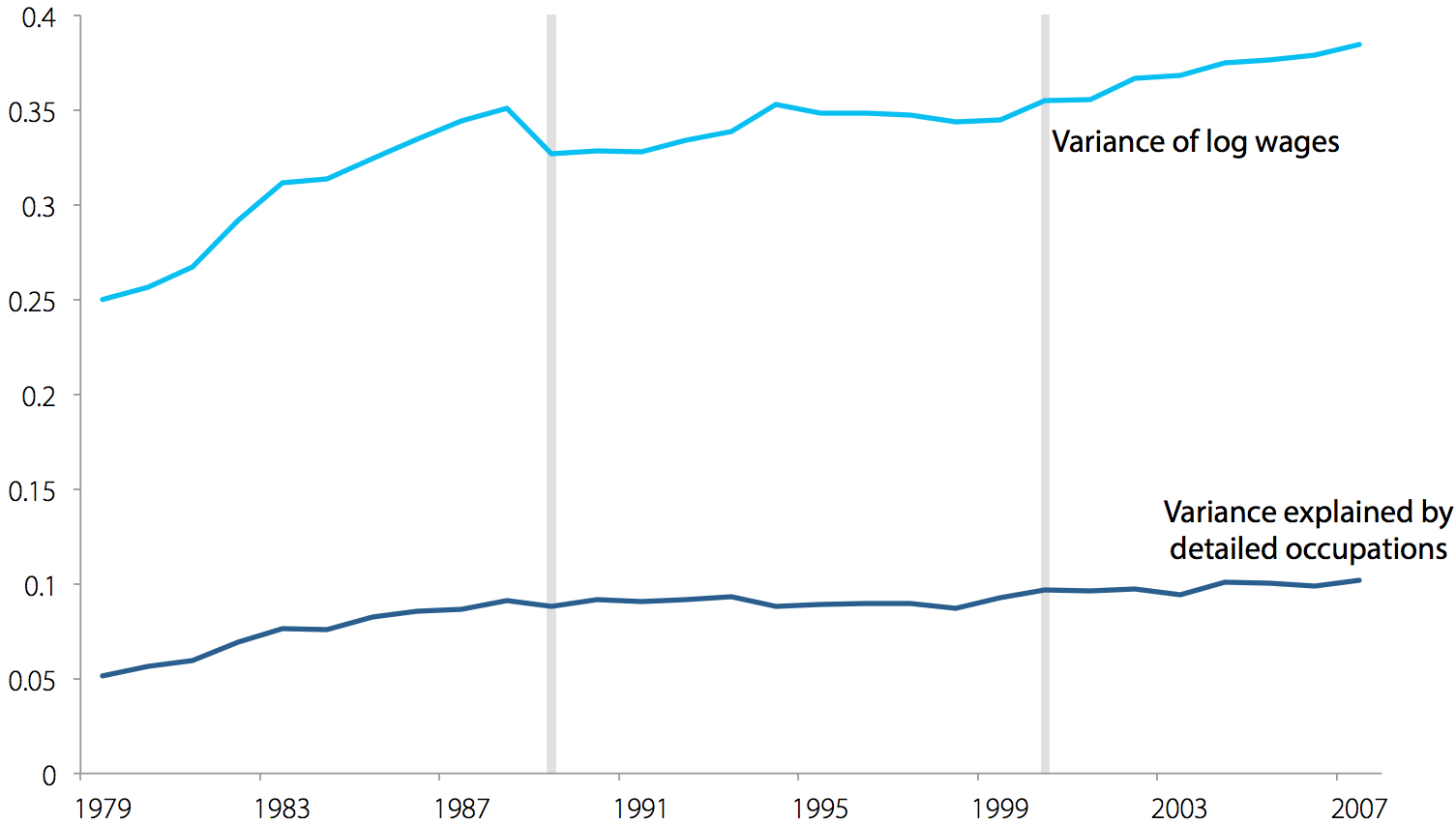 Wage variance explained by detailed occupations for men, 1979–2007
