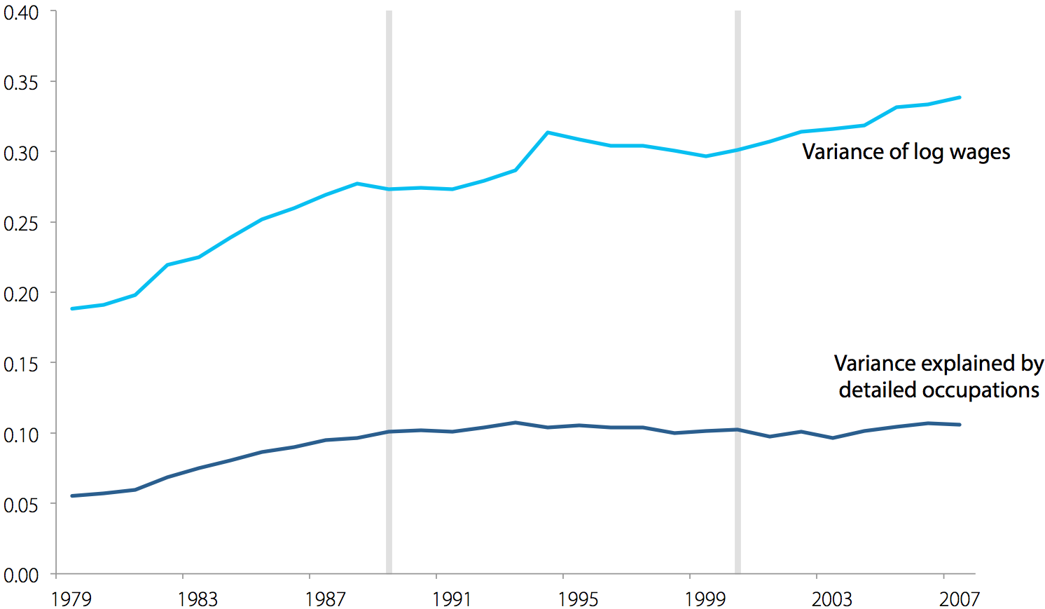 Wage variance explained by detailed occupations for women, 1979–2007