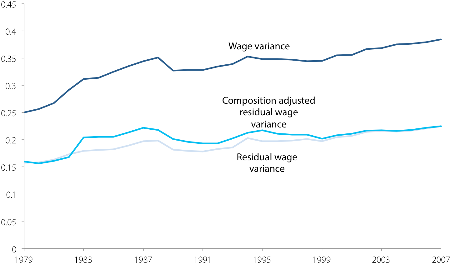 Wage variance, residual wage variance, and composition-adjusted residual wage variance for men, 1979–2007