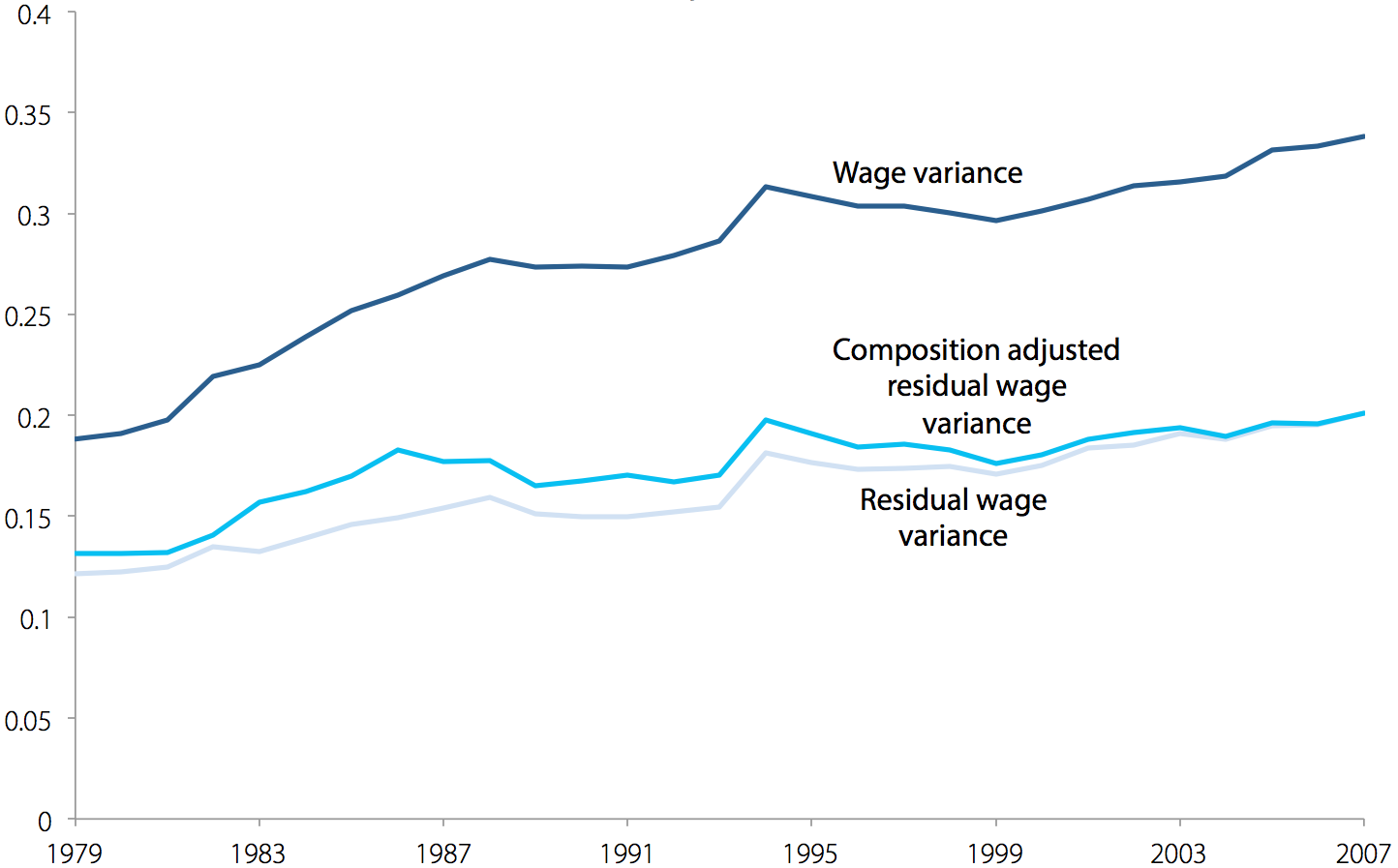 Wage variance, residual wage variance, and composition adjusted residual wage variance for women, 1979–2007
