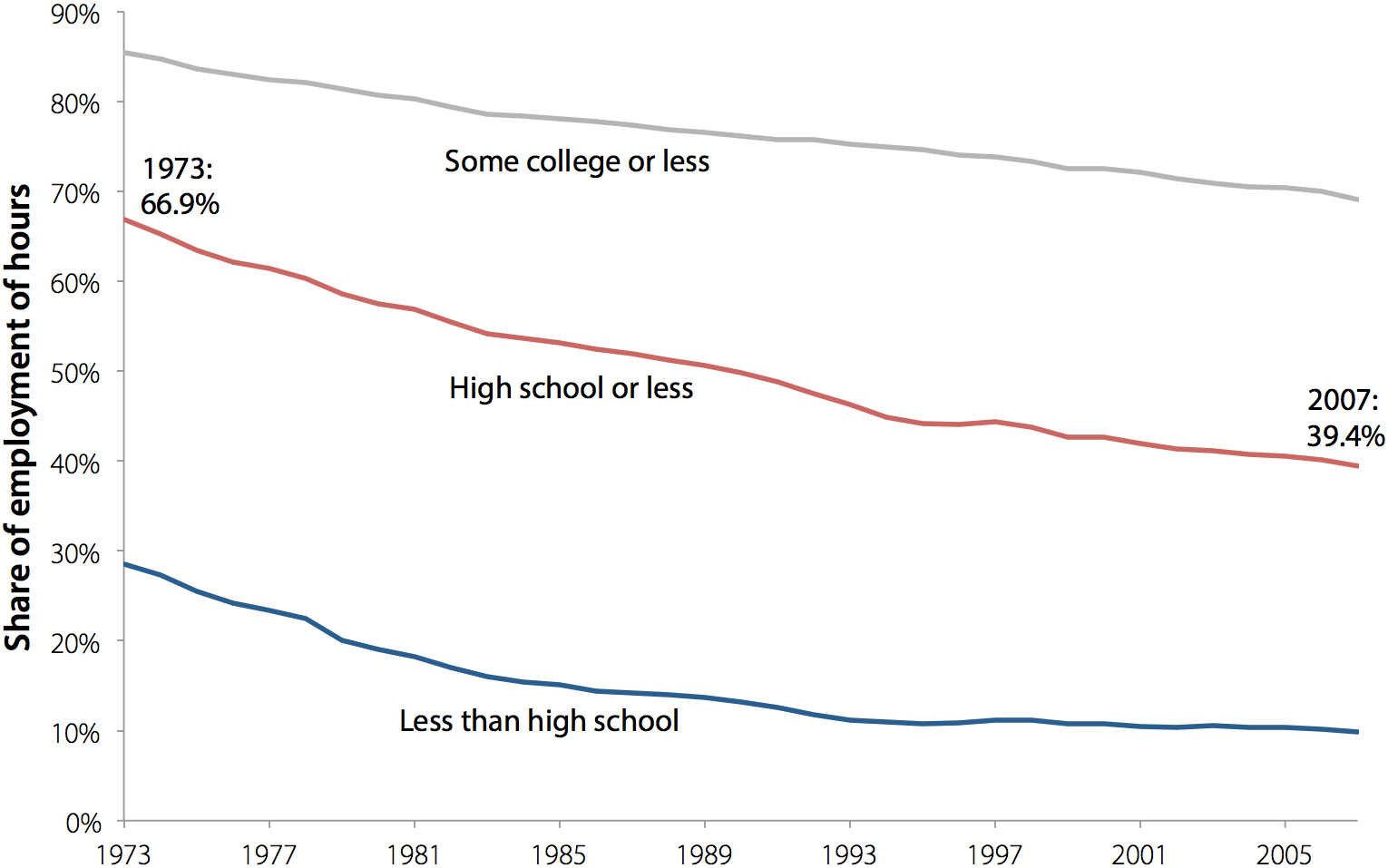 Educational upgrading of the workforce, 1973–2007