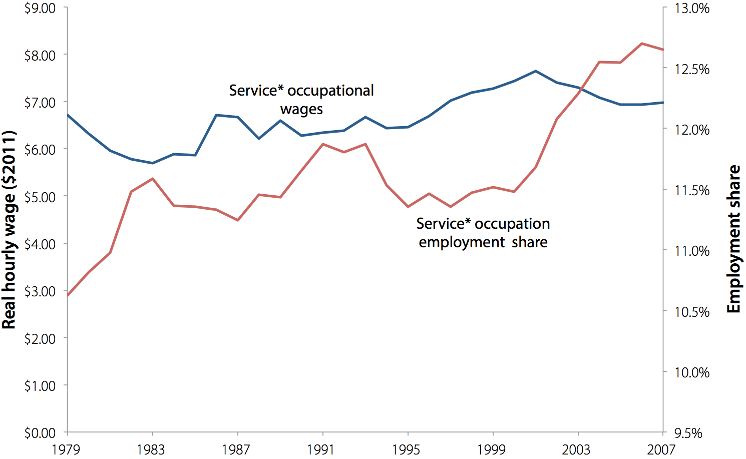 Service* occupation wage and employment share, 1979–2007