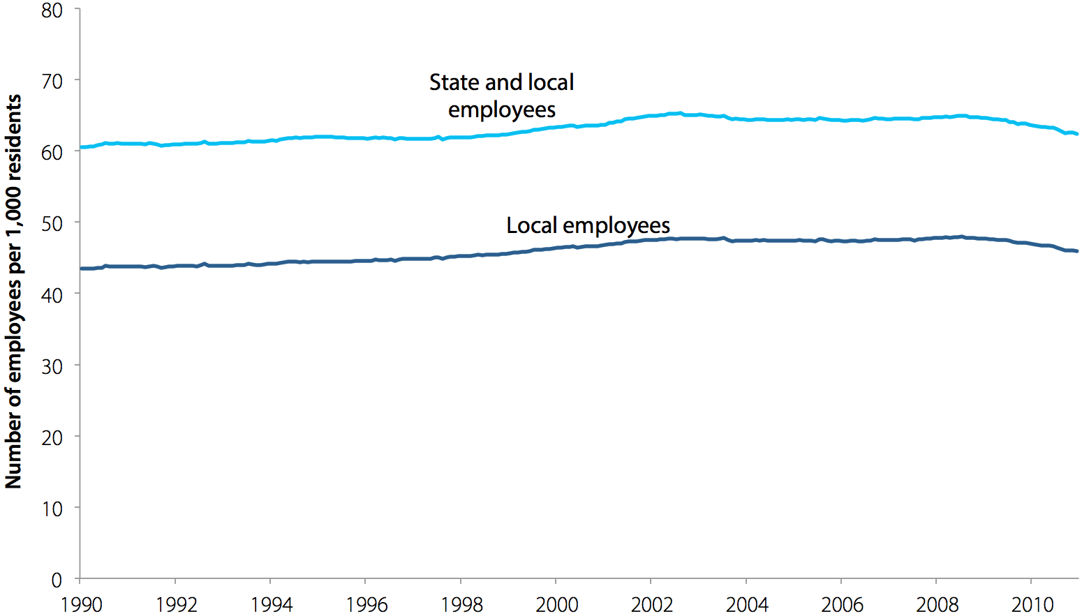 State and local government workers per 1,000  residents, 1990–2010
