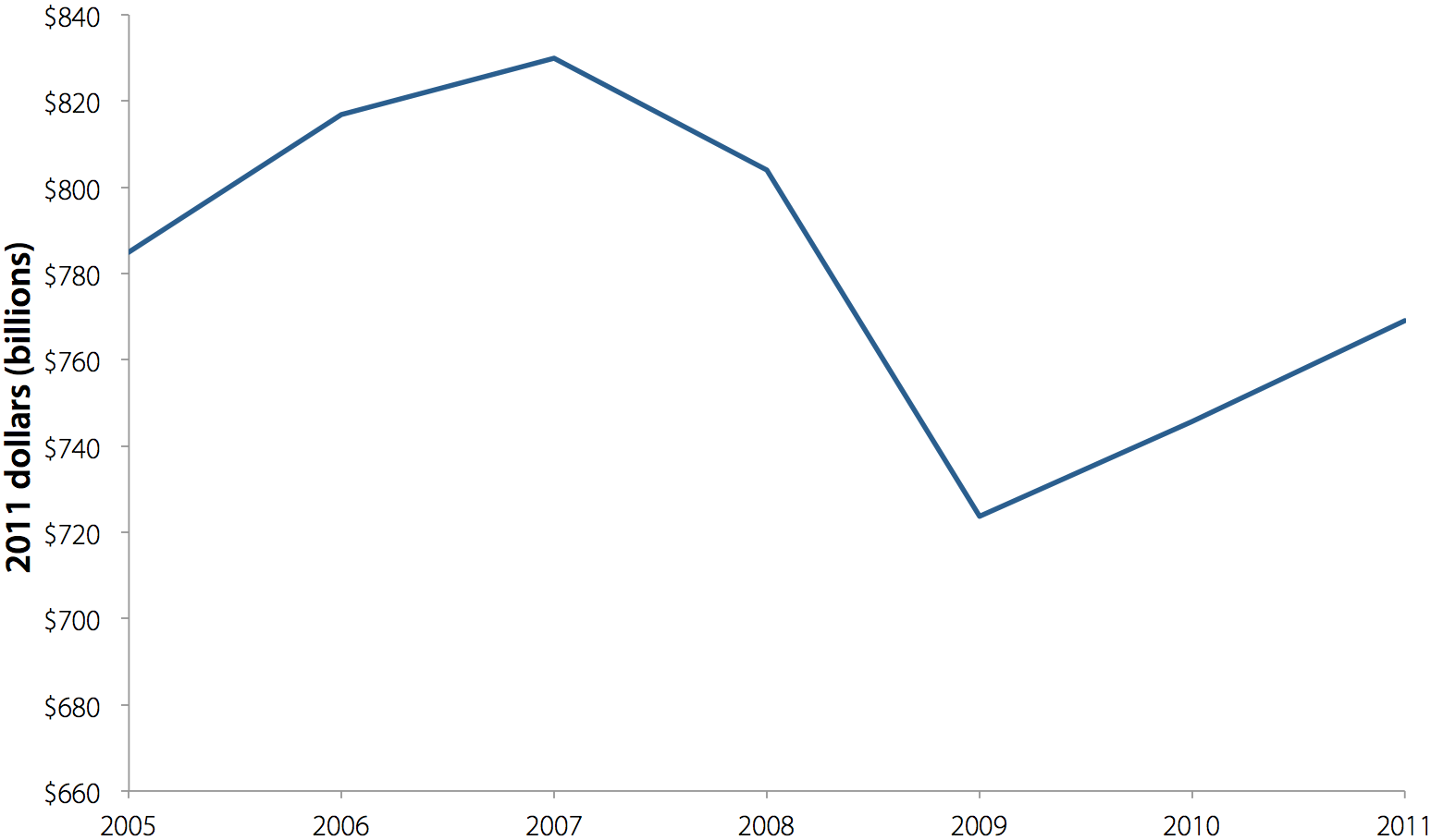 State tax revenues, 2005–2011