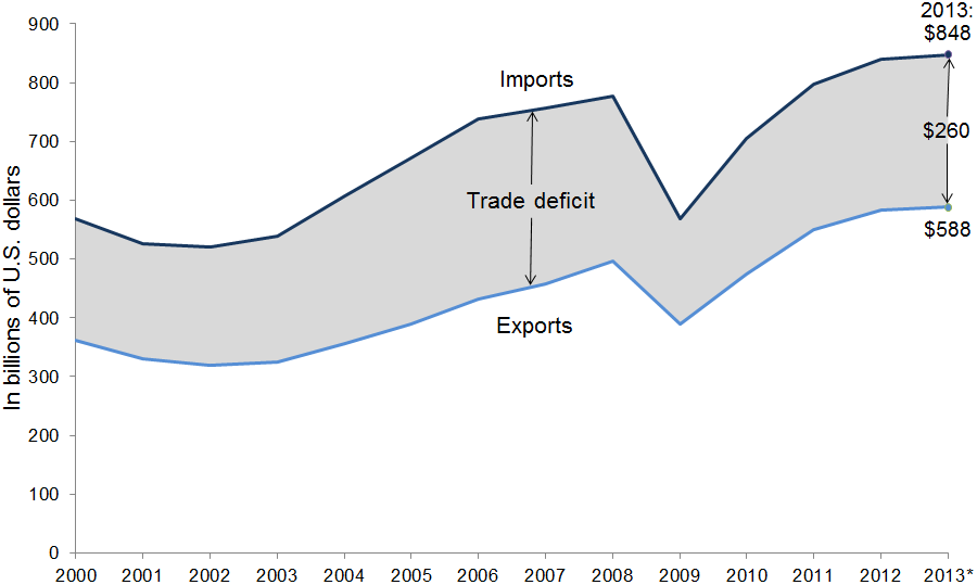 U.S. trade deficit with TPP countries, 2000–2013