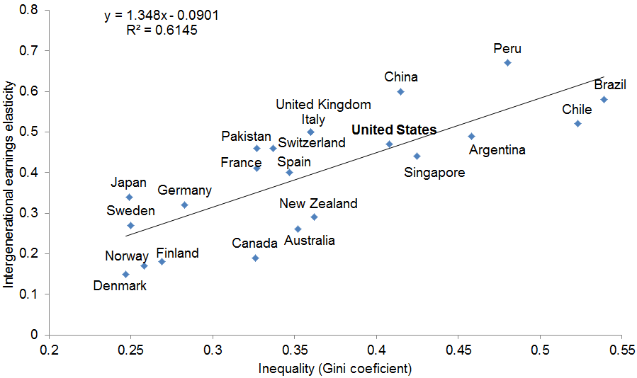 Intergenerational mobility and income inequality in 22 countries