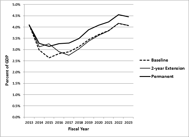 Federal Deficits as a Percentage of GDP, 2013 to 2023: Various Tax Extender Scenarios