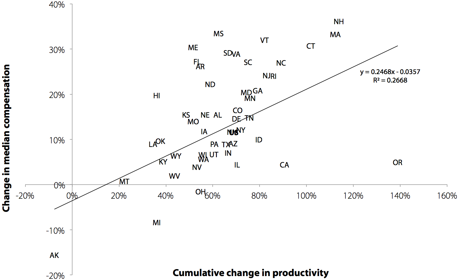 Worker compensation has increased more in states with greater increases in productivity: Relationship between change in state median worker compensation and productivity from 1979 to 2012