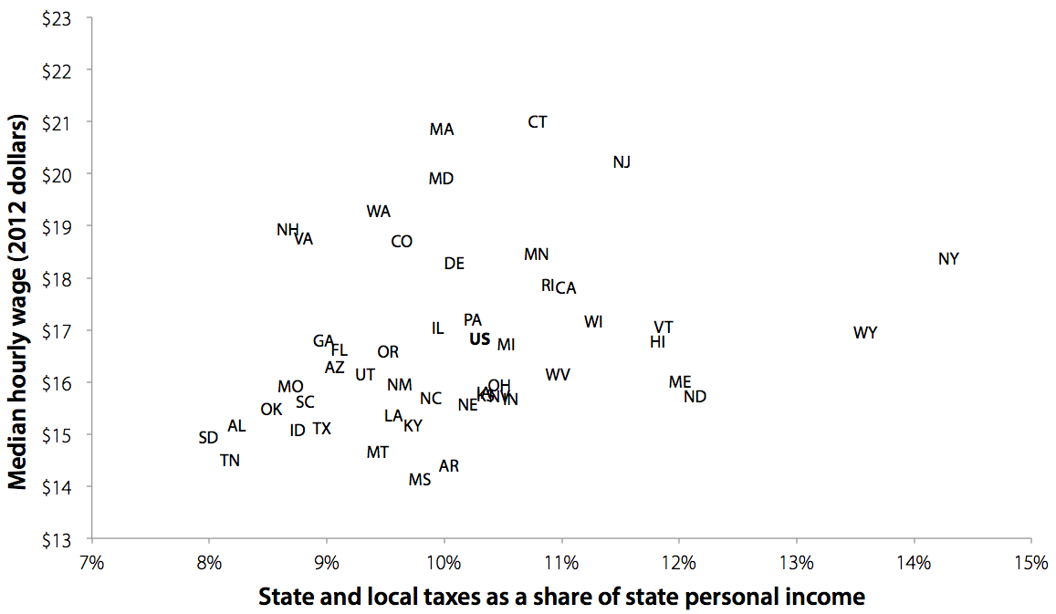 There is no significant correlation between overall tax levels and high-wage economies: Median hourly wage, and state and local taxes as a share of state personal income, by state, 2010