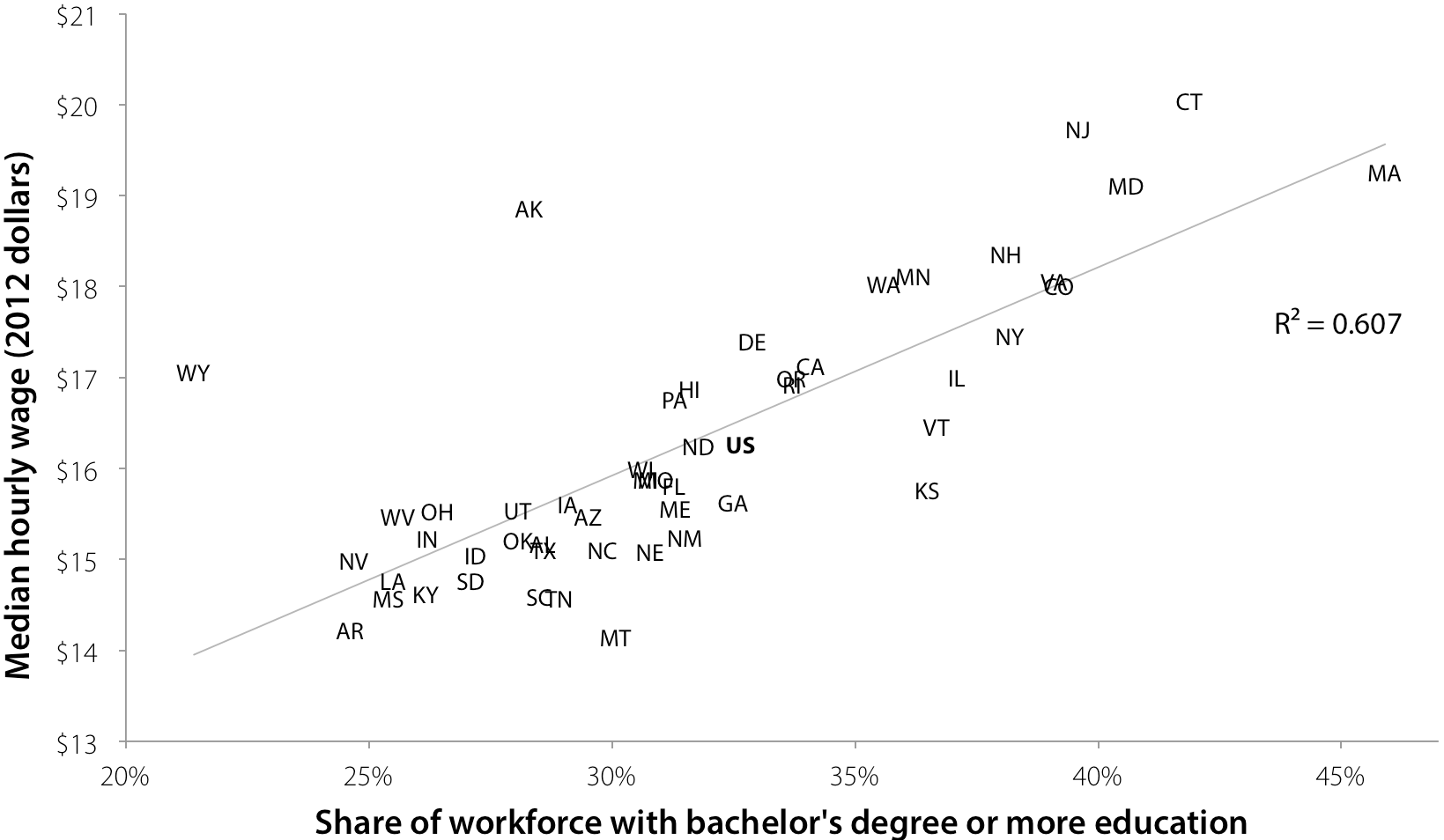 Median wages are substantially higher in states with better-educated workers: Relationship between state median hourly wage and share of state's workforce with a bachelor's degree or more education, 2012