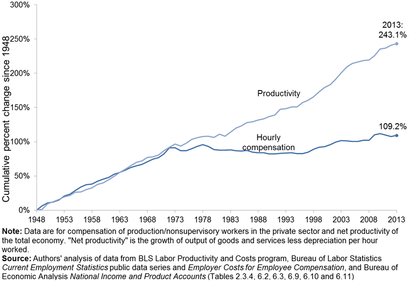Productivity and typical worker's compensation, 1948–2013
