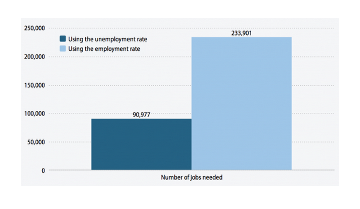 Number of jobs needed to make the American Indian rate equal the white rate among the 25- to 54-year-old population, 2009–2011