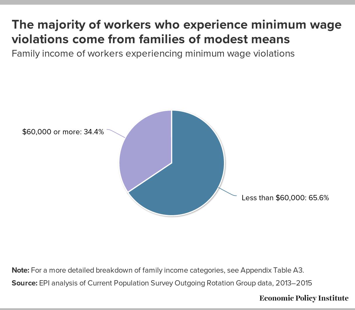 wage theft us