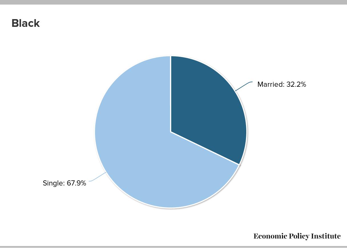 Mother statistics american single african '72 Percent'