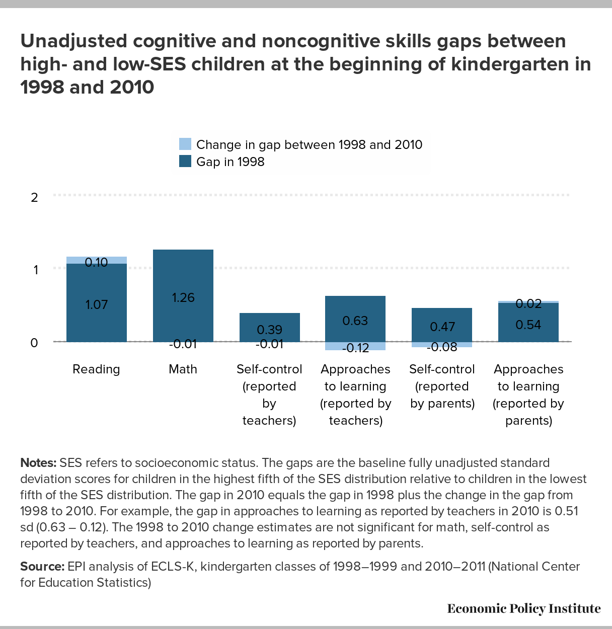 Reducing And Averting Achievement Gaps Key Findings From The