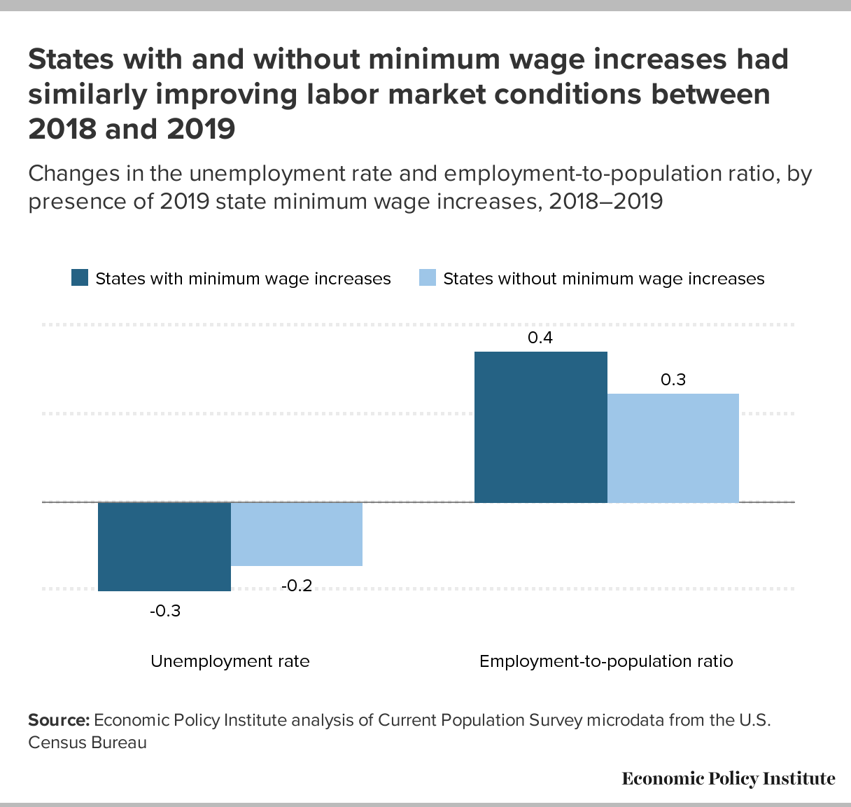 Low-wage workers saw the biggest wage growth in states that increased their minimum  wage between 2018 and 2019 | Economic Policy Institute