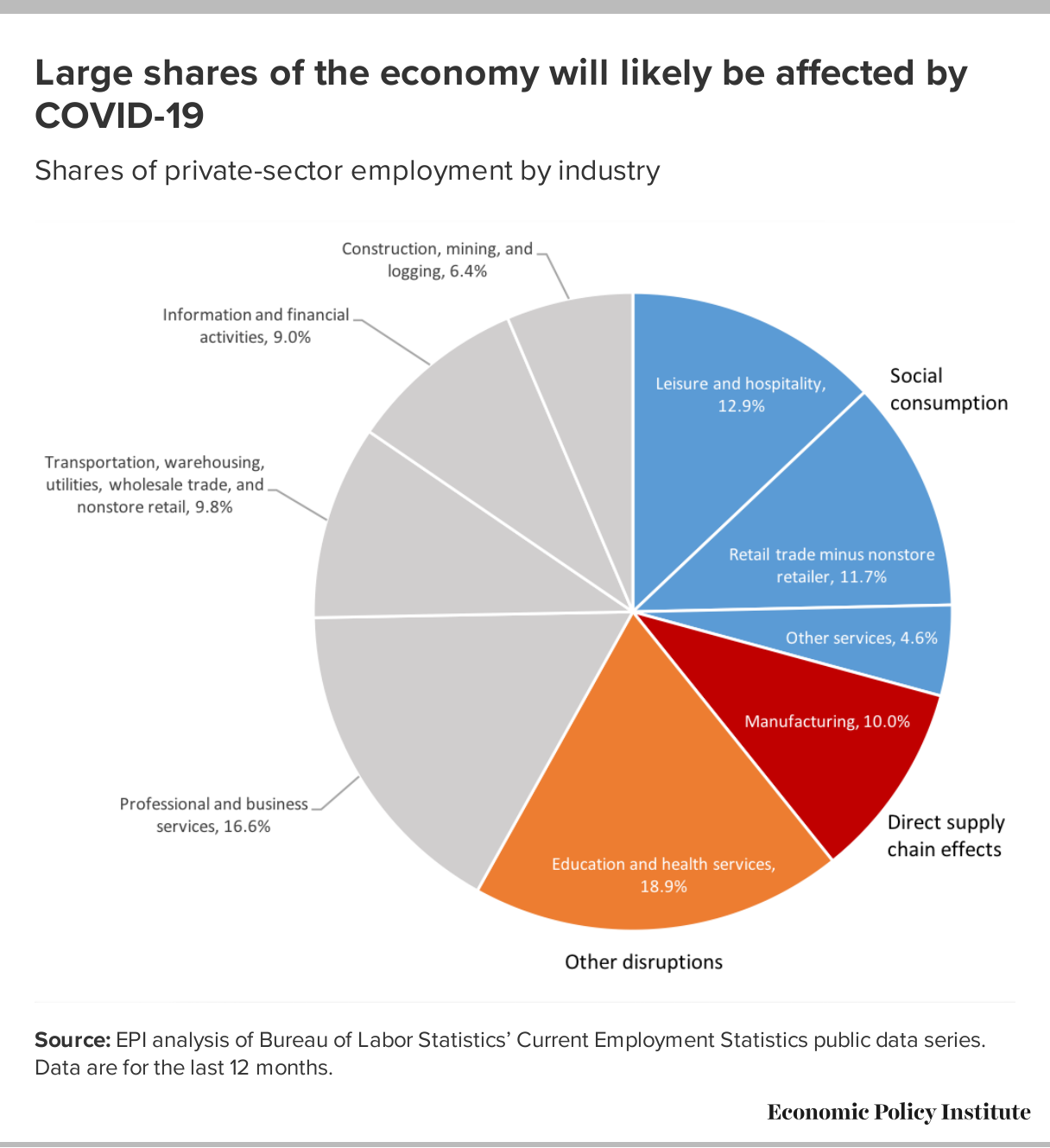 What To Watch On Jobs Day Expected Future Impact Of Covid 19 Economic Policy Institute