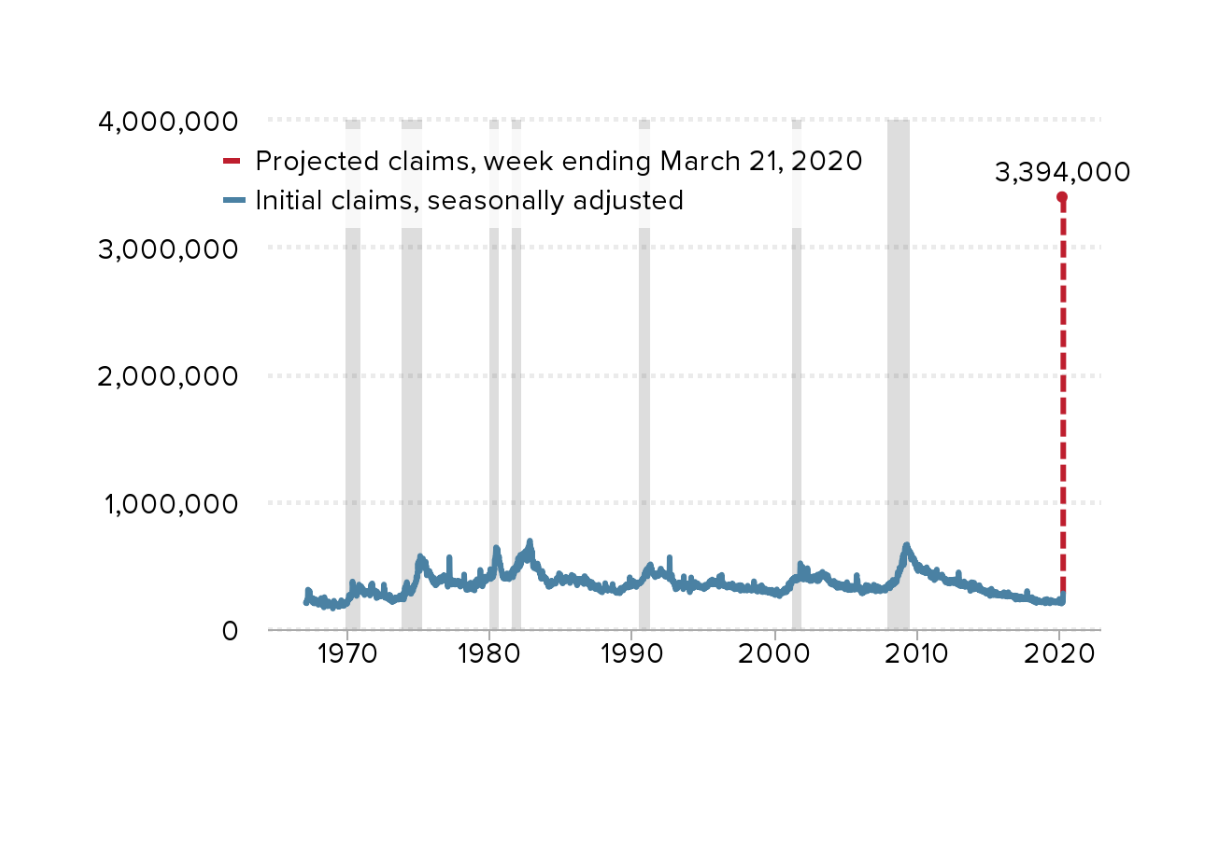 The U.S. is experiencing a record-breaking spike in unemployment: Initial weekly unemployment claims since 1967 and projected claims for the week ending March 21, 2020