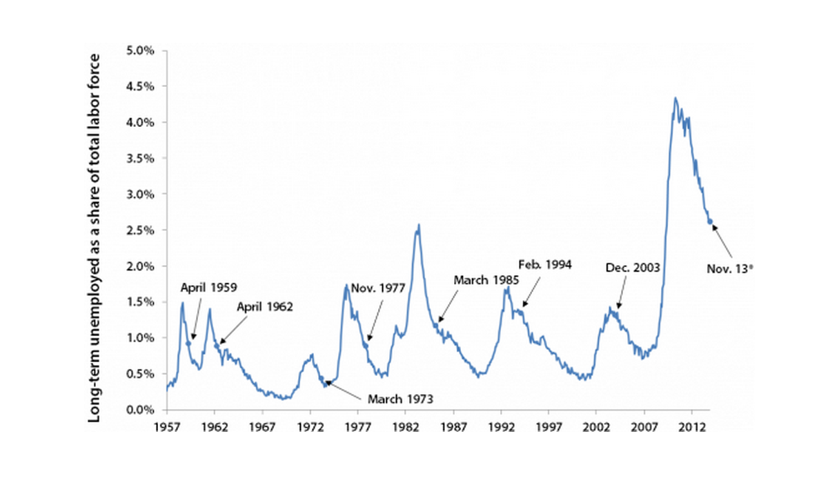 Long-term unemployment rate and months when extended unemployment insurance benefits were allowed to expire following recessions, January 1957–November 2013