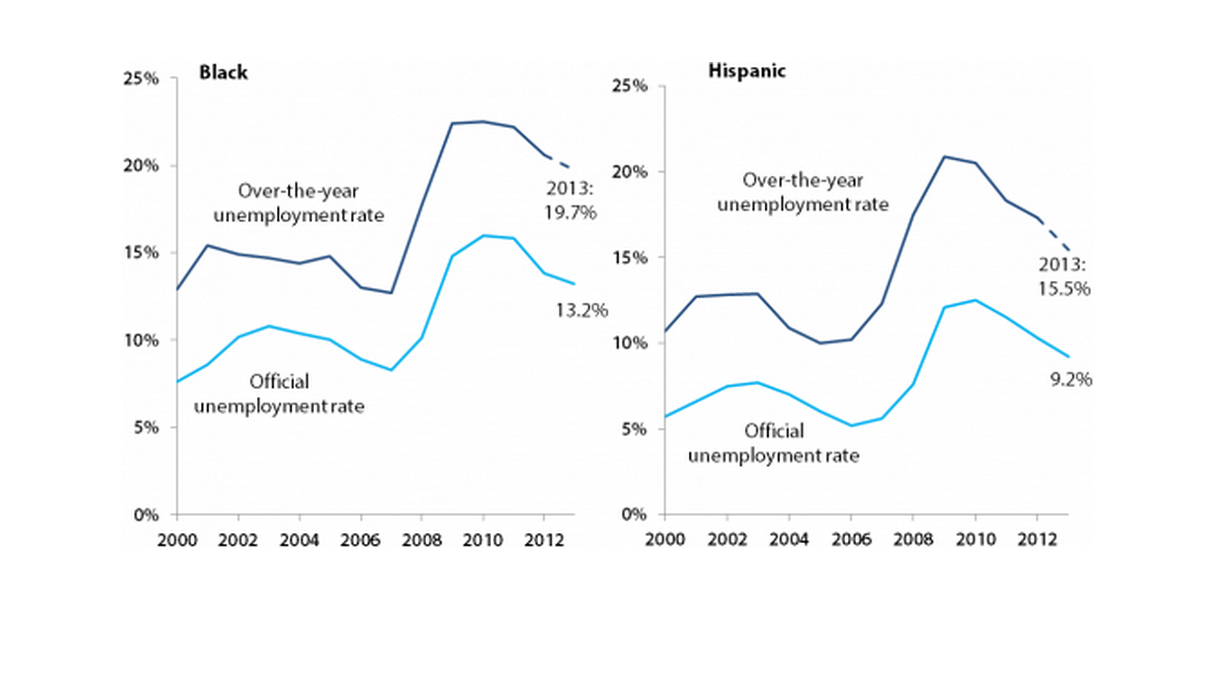 Official unemployment rate and over-the-year unemployment rate of blacks and Hispanics, 2000–2013
