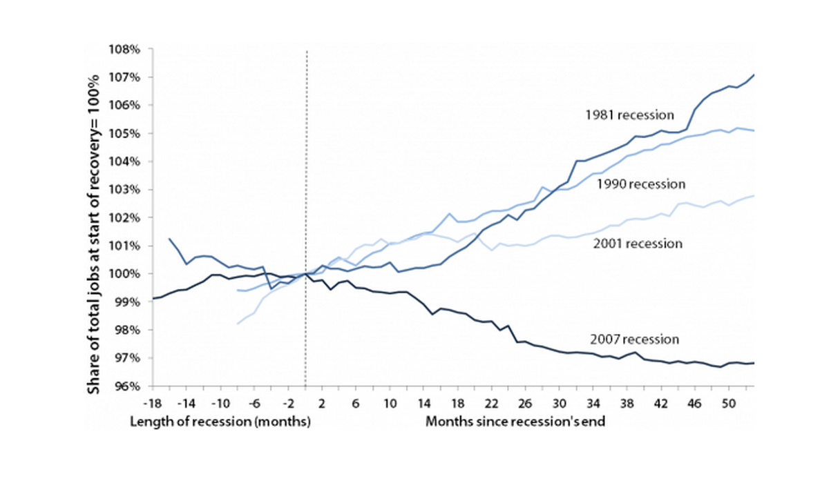 Change in public-sector employment since the start of each of the last four recoveries