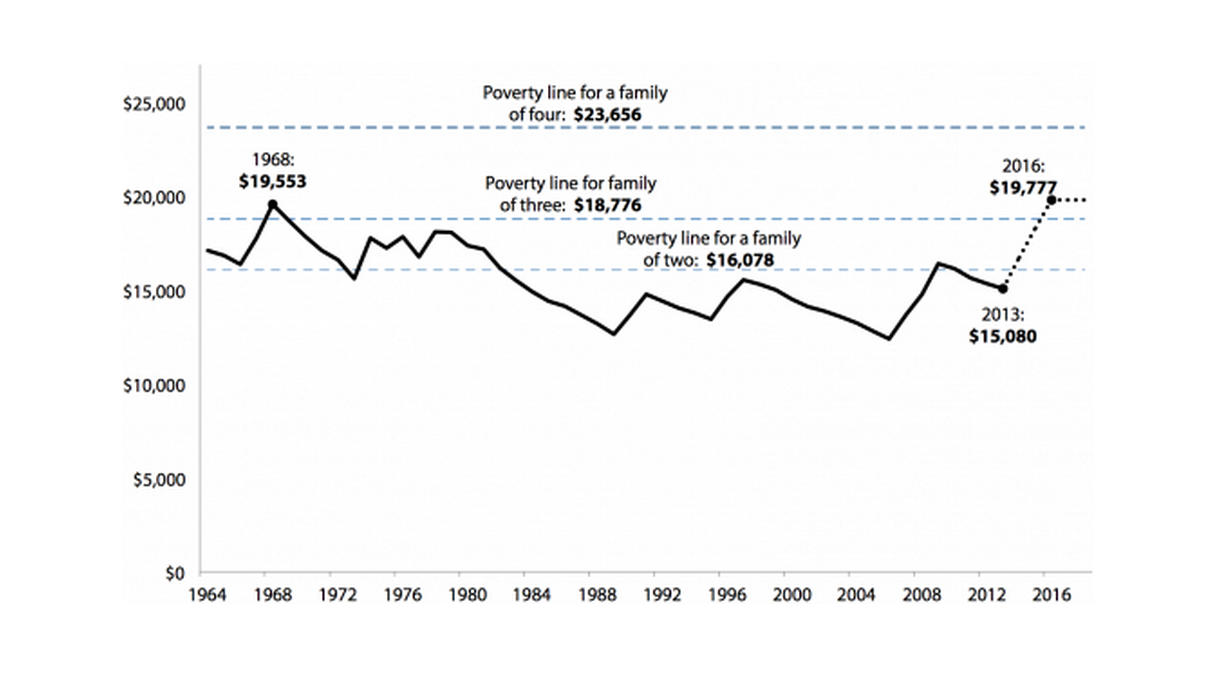 Annual minimum-wage earnings and poverty line for families of two to four, 1964–2013 and projected for 2013–2016 under proposal to raise the federal minimum wage to $10.10 by 2016 (2013 dollars)