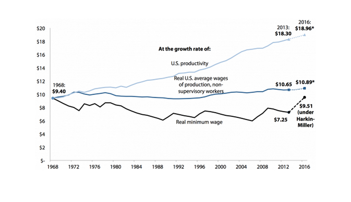 Real value of the federal minimum wage, 1968–2013 and 2013–2016 under proposed increase to $10.10 by 2016, compared with its value had it grown at the rate of productivity or average worker wages (2013 dollars)