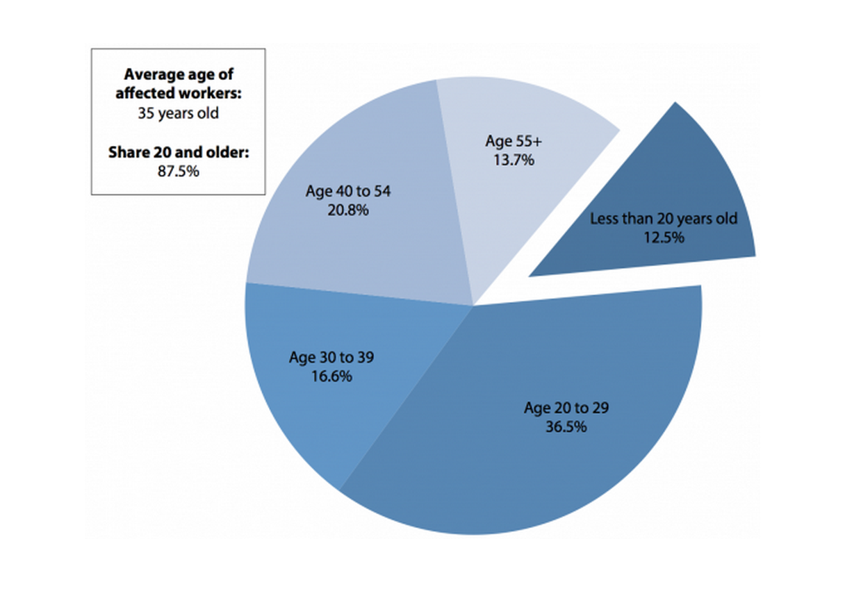 Age of workers affected by raising the federal minimum wage to $10.10 by July 2016