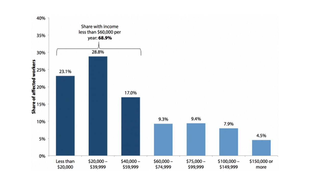 Family income of workers affected by raising the federal minimum wage to $10.10 by July 2016