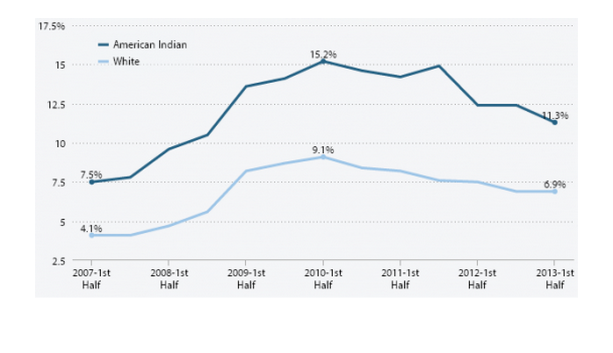 Unemployment rates for American Indians and whites, 2007‒2013