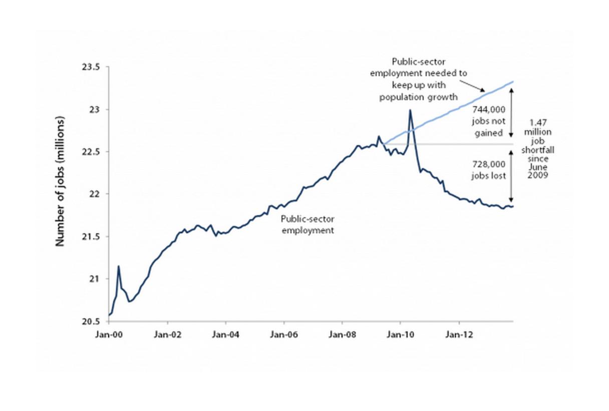 The public-sector jobs gap