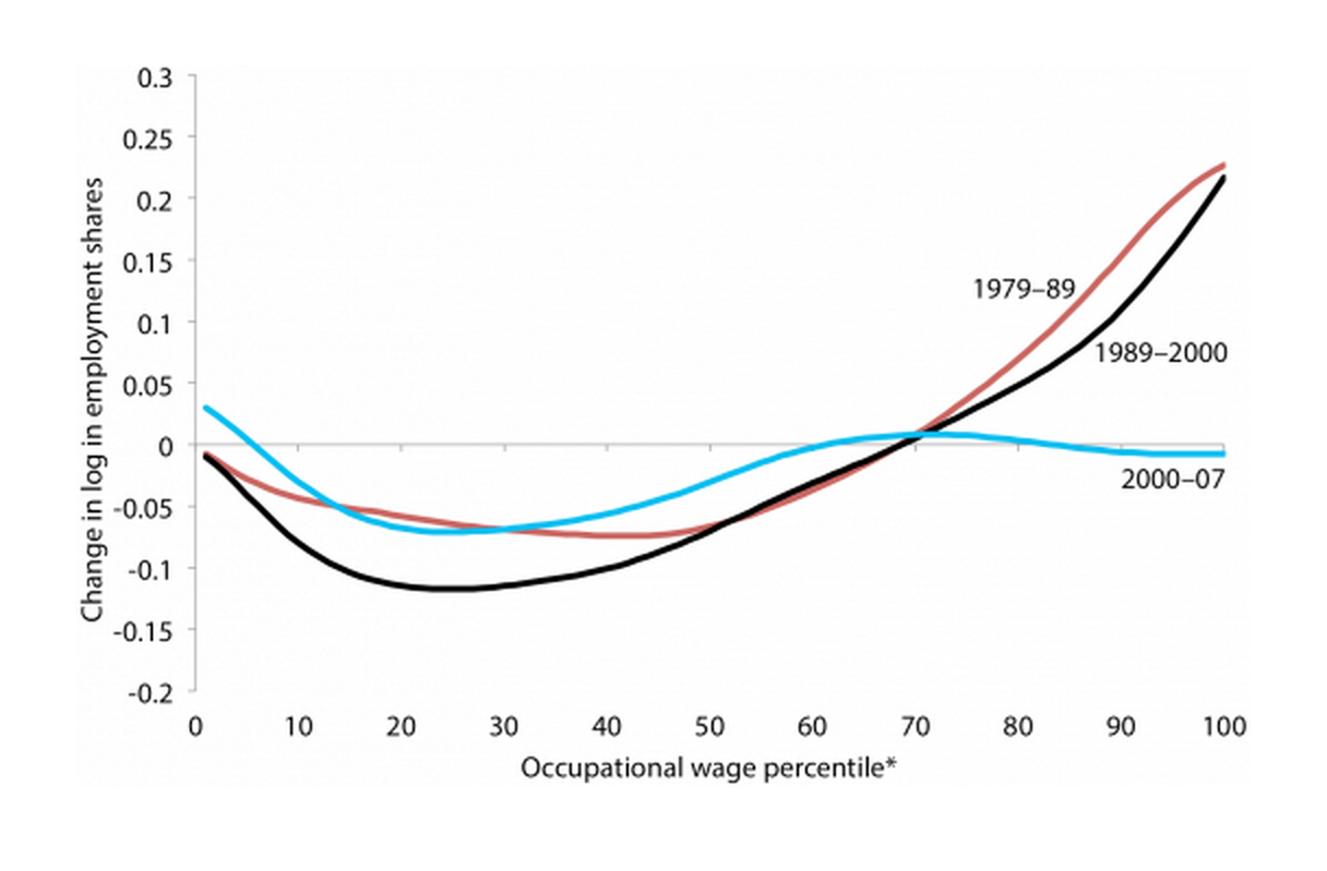 Replication of key job polarization figure using CPS-ORG data adjusted for occupation coding breaks in 1982/1983 and 2002/2003, 1979–89, 1989–2000, 2000–07