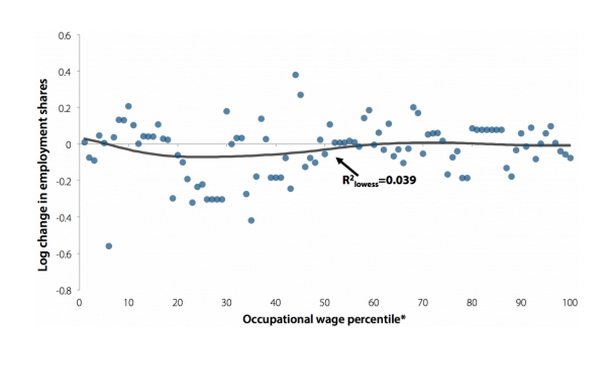 Change in log employment shares, by occupational wage percentile, 2000–2007