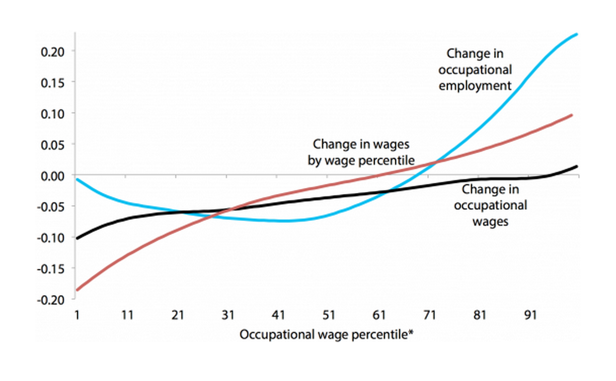 Smoothed changes in log employment share and log wage by occupational wage percentile, and smoothed changes in log wage by wage percentile, 1979–1989