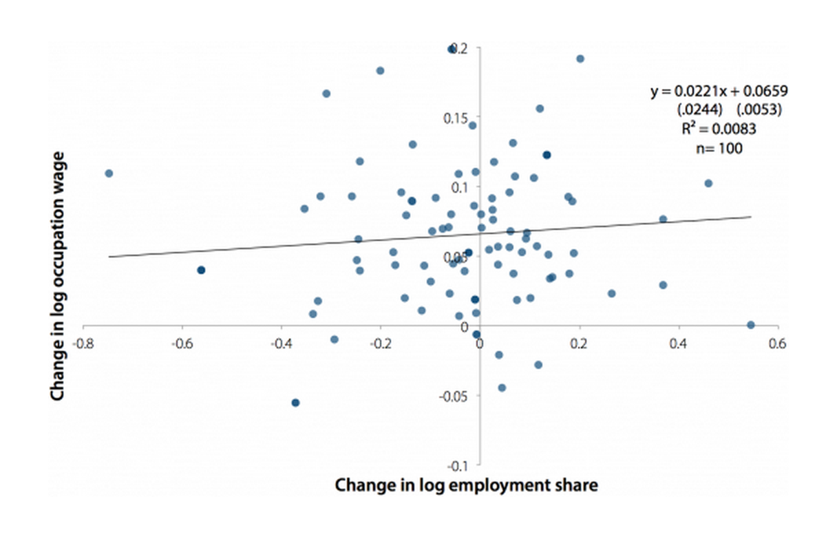 Change in log occupation wage by change in log employment share, 1989–2000