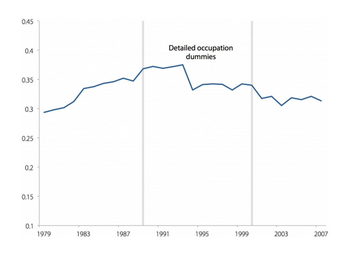 Partial R-squared of education and occupation dummies for women, 1979–2007