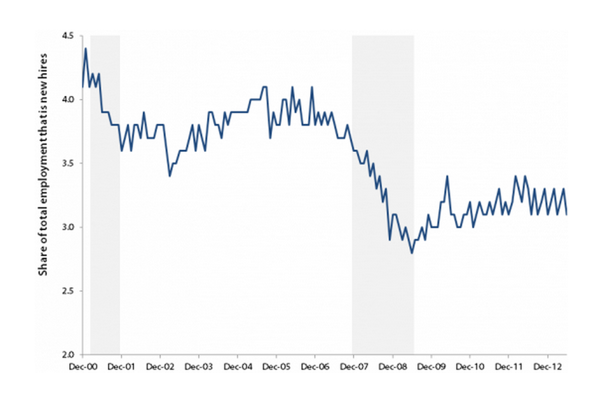 Hires rate has not recovered from historic plunge: Hires rate, December 2000–June 2013