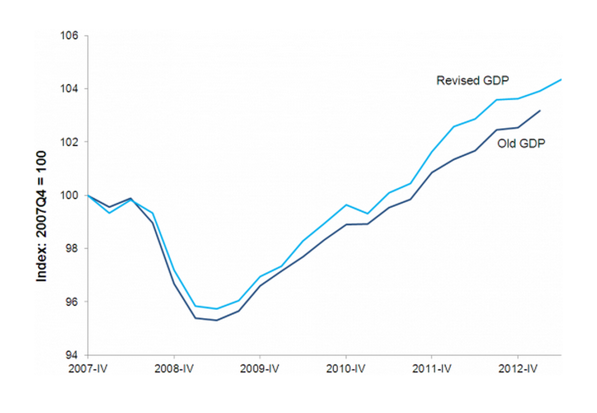 Real gross domestic product, old and revised estimates, 2007Q4–2013Q2