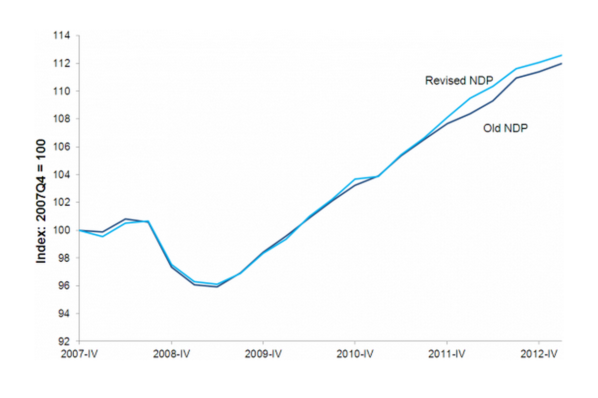 Net domestic product, old and revised, 2007Q4–2013Q2