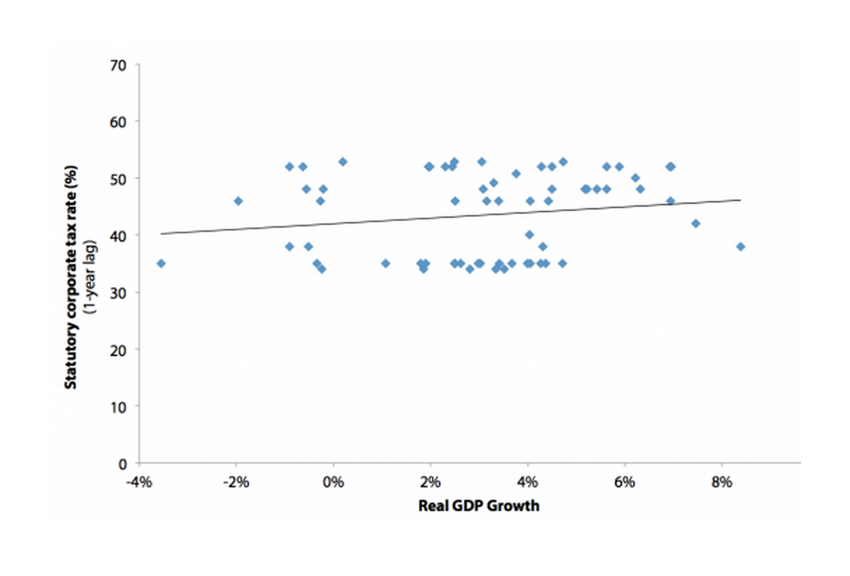 Relationship between statutory corporate tax rate and economic growth, 1948–2010
