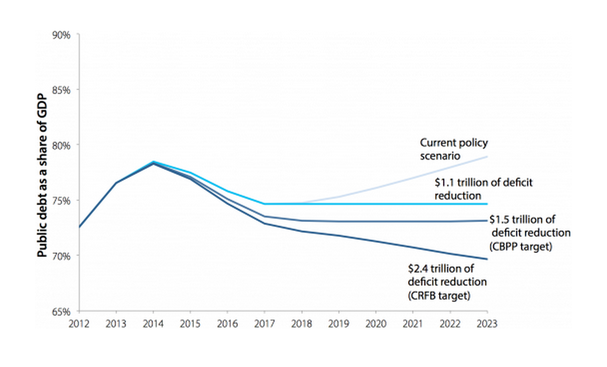 Debt can be stabilized beginning in 2017 with deficit reduction of less than $1.5 trillion