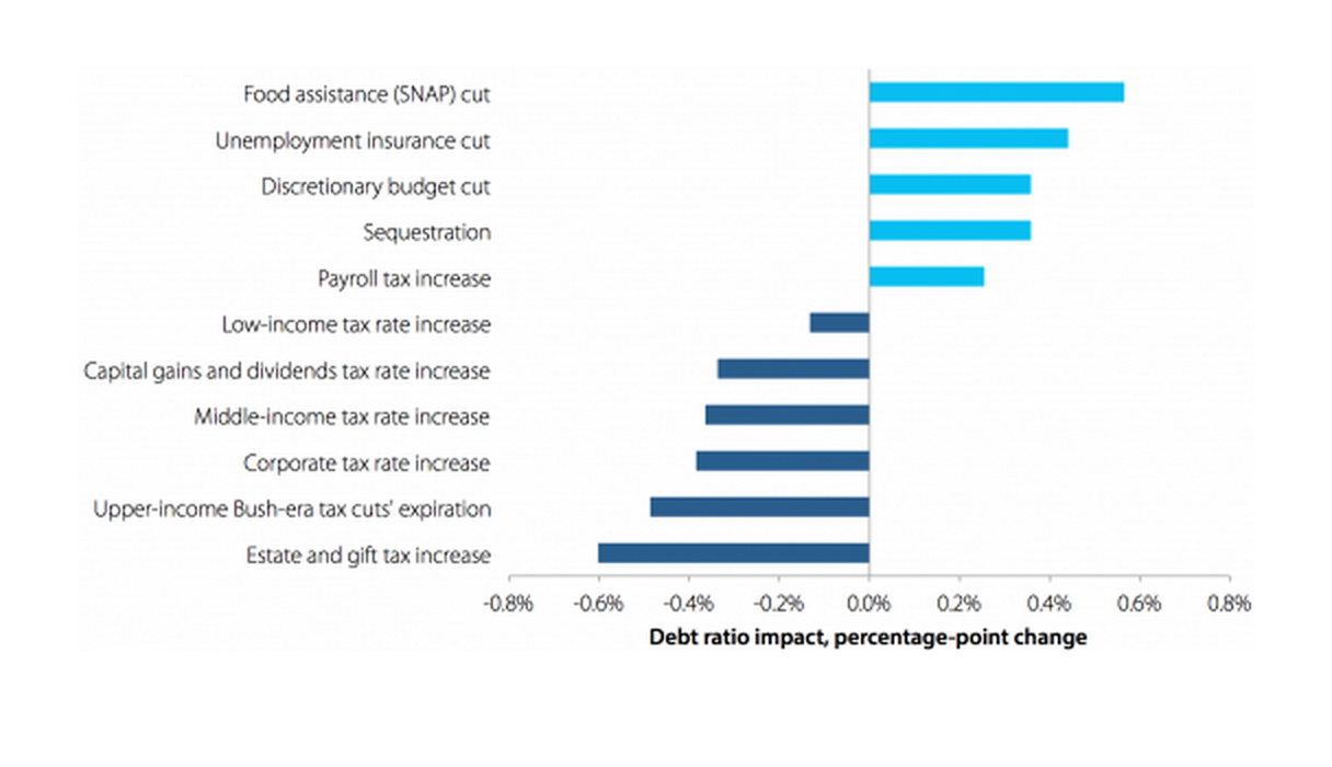 Debt ratio impact of illustrative $100 billion in savings from various policies if implemented in 2014