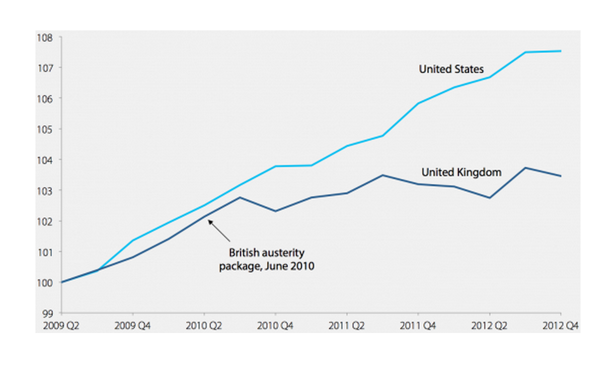 Real economic growth of the United States and United Kingdom, 2009Q2–2012Q4