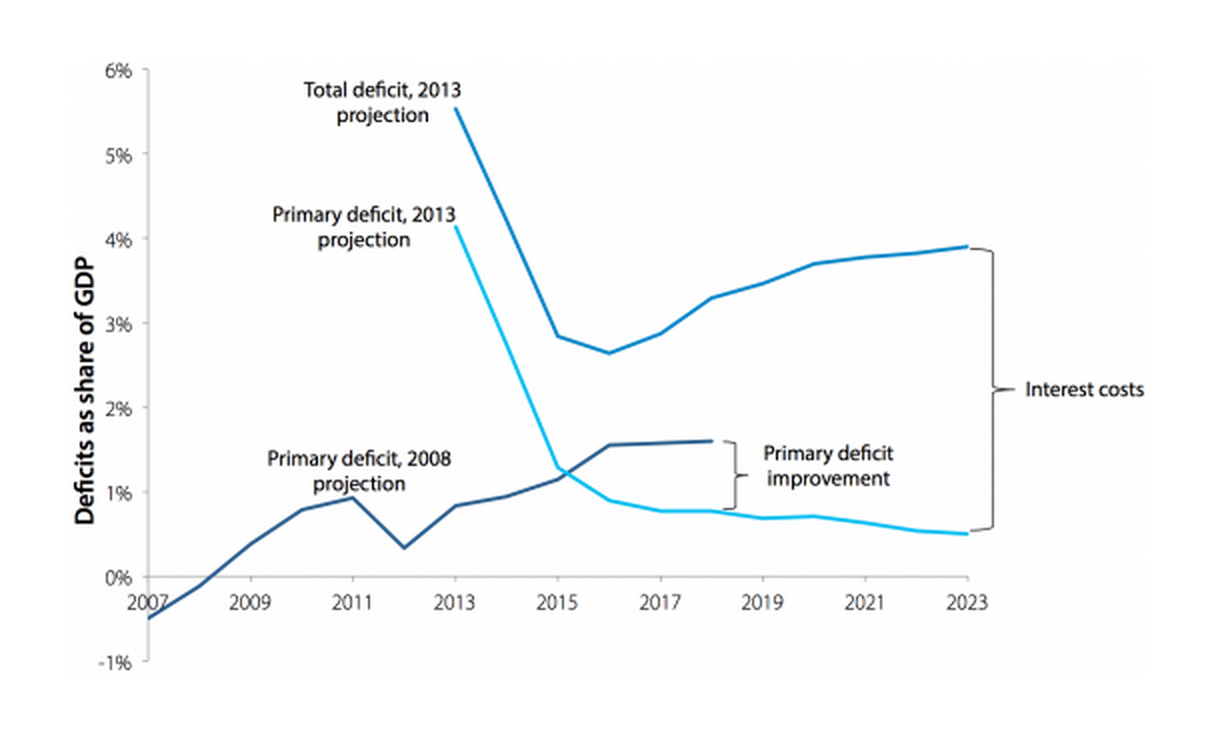 Current policy deficit projections in 2008 and 2013
