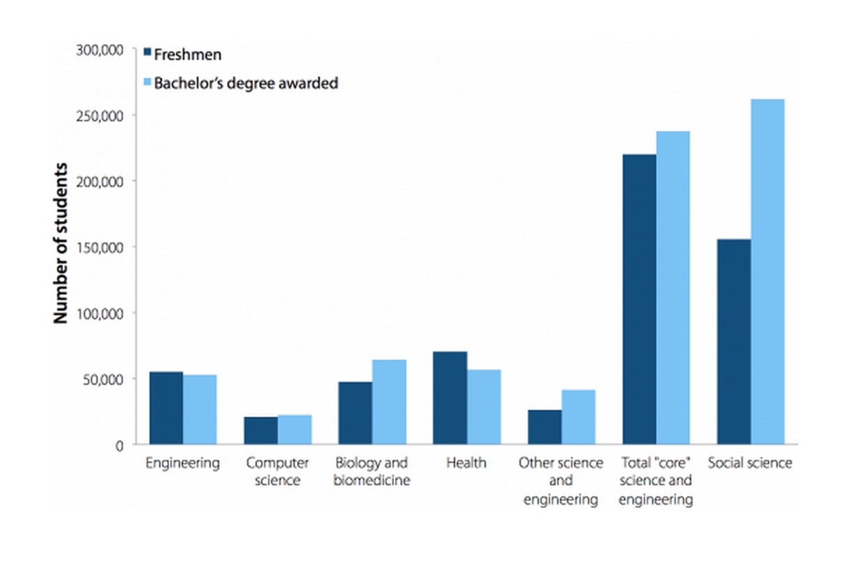 Number of science and engineering freshmen and graduates in 2003 college cohort (graduating within six years)