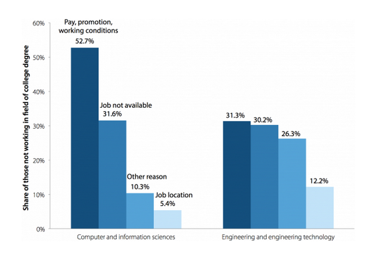 Primary reason for not working in field of college degree one year after graduation, 2009