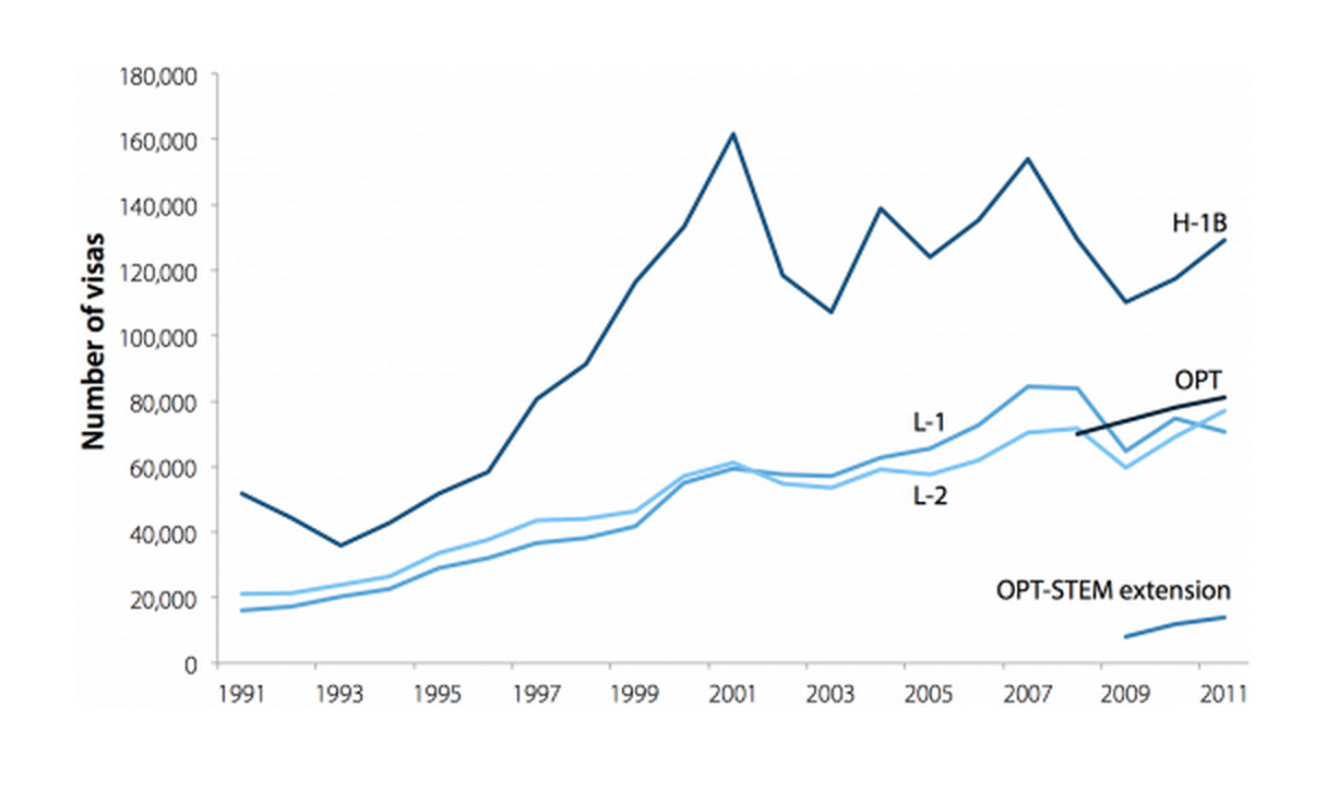Guestworker visas issued annually, by program or visa category, 1991–2011